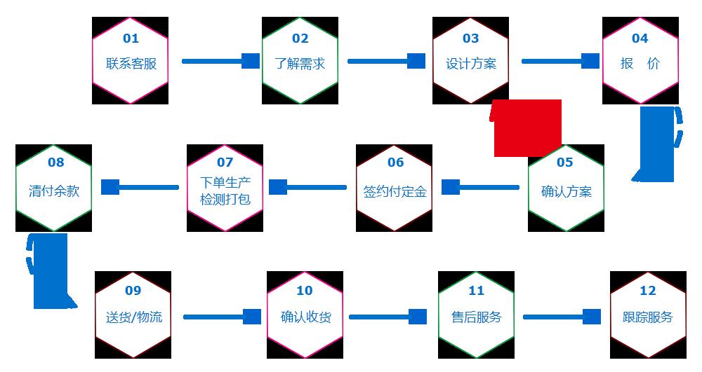 企业定制流程
